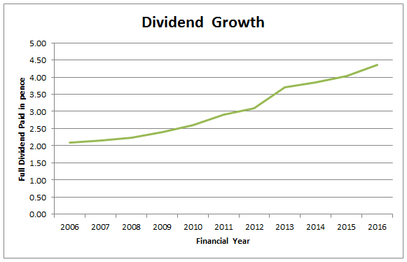 Dividend Graph 2005-2016