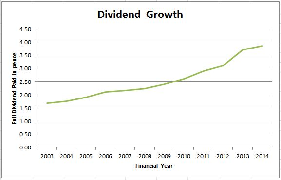 Payment of Dividends