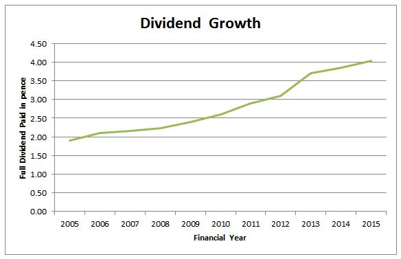 Dividend Graph 2005 2016